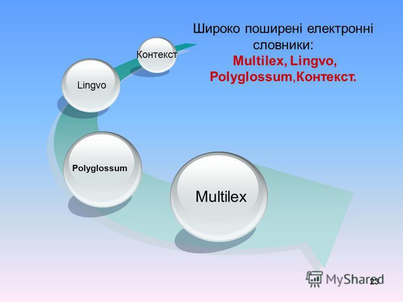 23 Multilex Lingvo Контекст Polyglossum Широко поширені електронні словники: Multilex, Lingvo, Polyglossum,Контекст.