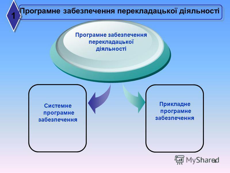 4 Програмне забезпечення перекладацької діяльності Системне програмне забезпечення Прикладне програмне забезпечення Програмне забезпечення перекладацької діяльності 1 1
