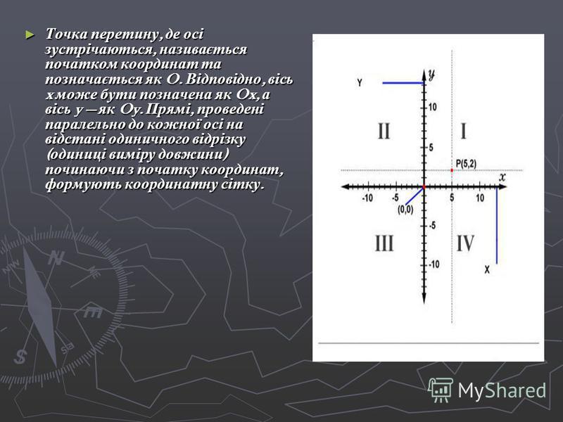 Точка перетину, де осі зустрічаються, називається початком координат та позначається як O. Відповідно, вісь x може бути позначена як Ox, а вісь y як Oy. Прямі, проведені паралельно до кожної осі на відстані одиничного відрізку ( одиниці виміру довжин