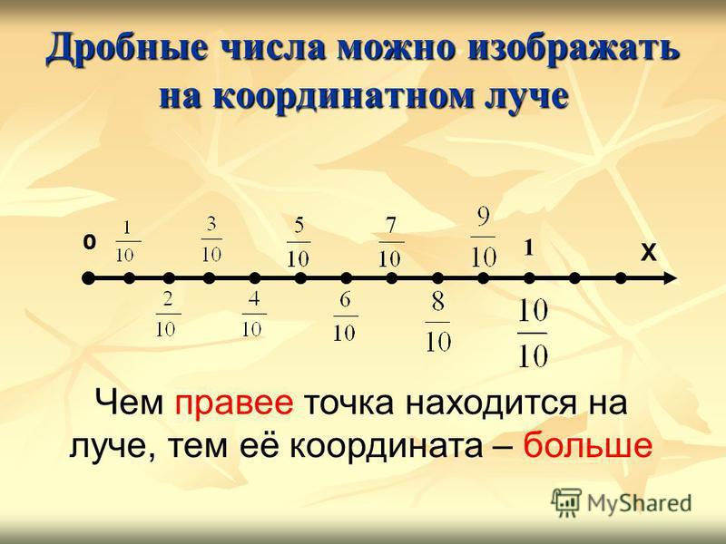 Дробные числа можно изображать на координатном луче 1 Чем правее точка находится на луче, тем её координата – больше 0 Х