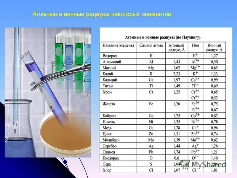 Атомные и ионные радиусы некоторых элементов