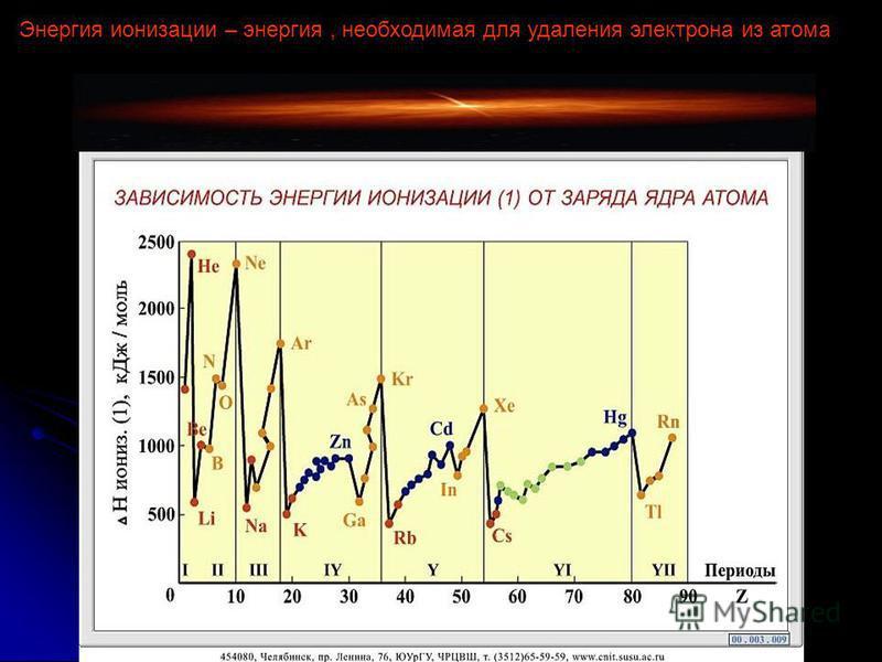 Энергия ионизации – энергия, необходимая для удаления электрона из атома