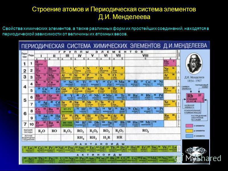 Строение атомов и Периодическая система элементов Д.И. Менделеева Cвойства химических элементов, а также различных форм их простейших соединений, находятся в периодической зависимости от величины их атомных весов.