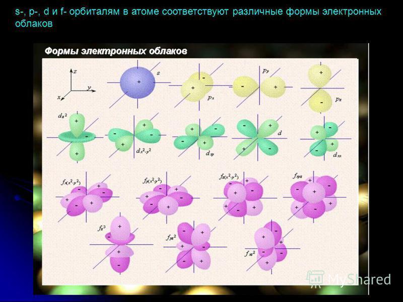s-, p-, d и f- орбиталям в атоме соответствуют различные формы электронных облаков
