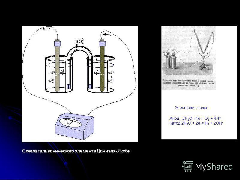 Схема гальванического элемента Даниэля-Якоби Анод 2H 2 O - 4 е = O 2 + 4H + Катод 2H 2 O + 2e = H 2 + 2OH - Электролиз воды