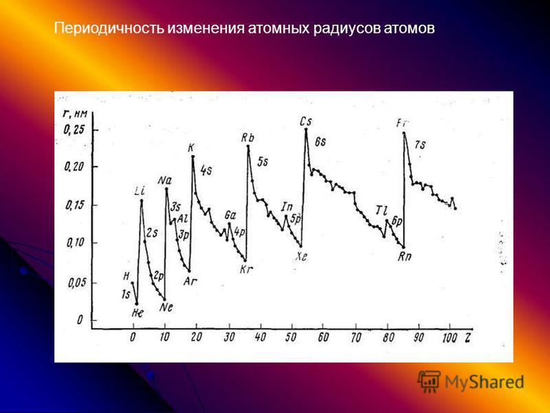 Периодичность изменения атомных радиусов атомов