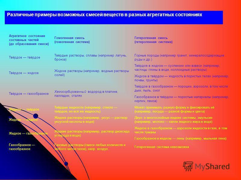 Различные примеры возможных смесей веществ в разных агрегатных состояниях Агрегатное состояние составных частей (до образования смеси) Гомогенная смесь (гомогенная система) Гетерогенная смесь (гетерогенная система) Твёрдое твёрдое Твёрдые растворы, с