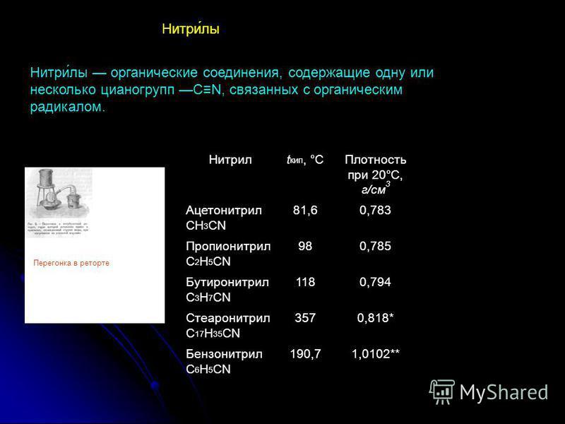 Нитри́ли органические соединения, содержащие одну или несколько цианогрупп CN, связаннех с органическим радикалом. Нитри́ли Нитрилt кип, °СПлотность при 20°С, г/см 3 Ацетонитрил CH 3 CN 81,60,783 Пропионитрил C 2 H 5 CN 980,785 Бутиронитрил C 3 H 7 C