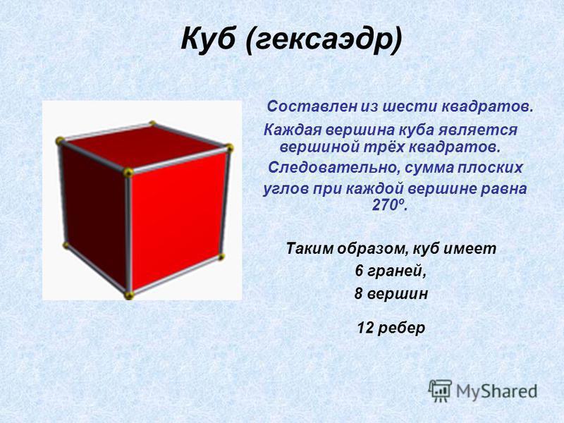 С оставлен из шести квадратов. Каждая вершина куба является вершиной трёх квадратов. Следовательно, сумма плоских углов при каждой вершине равна 270º. Таким образом, куб имеет 6 граней, 8 вершин 12 ребер Куб (кексаэдр)