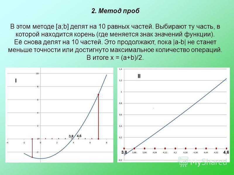 2. Метод проб В этом методе [a;b] делят на 10 равных частей. Выбирают ту часть, в которой находится корень (где меняется знак значений функции). Её снова делят на 10 частей. Это продолжают, пока |a-b| не станет меньше точности или достигнуто максимал
