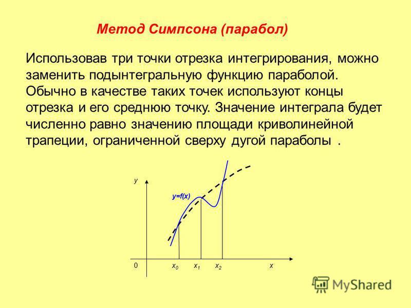 Метод Симпсона (парабол) Использовав три точки отрезка интегрирования, можно заменить подынтегральную функцию параболой. Обычно в качестве таких точек используют концы отрезка и его среднюю точку. Значение интеграла будет численно равно значению площ