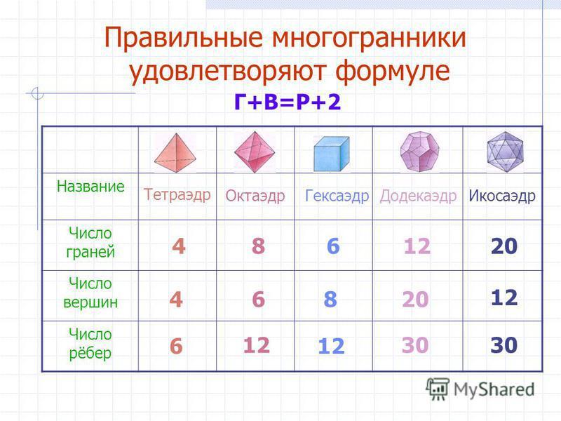 Правильные многогранники удовлетворяют формуле Г+В=Р+2 Название Число граней Число вершин Число рёбер 4 Тетраэдр Октаэдр ГексаэдрДодекаэдр Икосаэдр 4 6 8 6 12 6 8 20 30 20 12 30