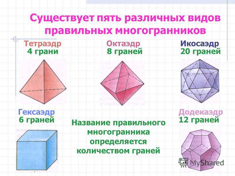 Существует пять различных видов правильных многогранников Додекаэдр Тетраэдр Октаэдр Икосаэдр Гексаэдр Название правильного многогранника определяется количеством граней 4 грани 8 граней 20 граней 6 граней 12 граней