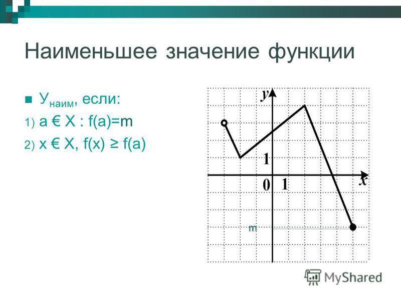 Наименьшее значение функции У наим, если: 1) а Х : f(а)=m 2) х Х, f(х) f(а) m