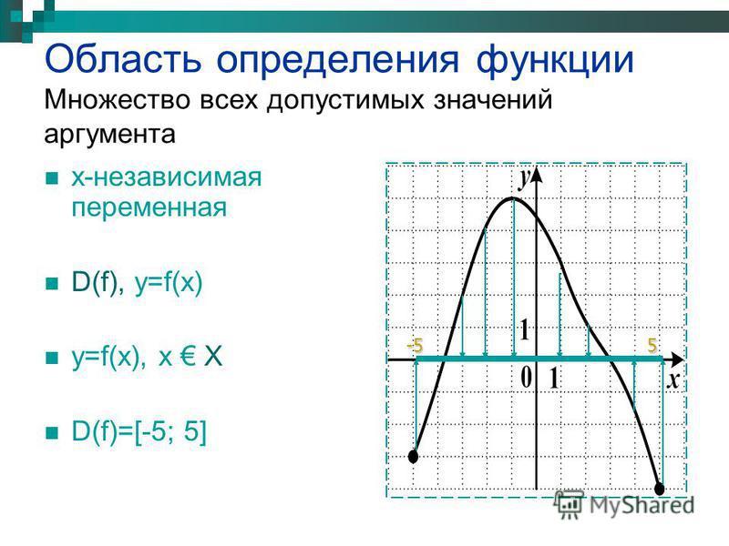 Область определения функции Множество всех допустимых значений аргумента х-независимая переменная D(f), y=f(х) y=f(х), х Х D(f)=[-5; 5] 5-5