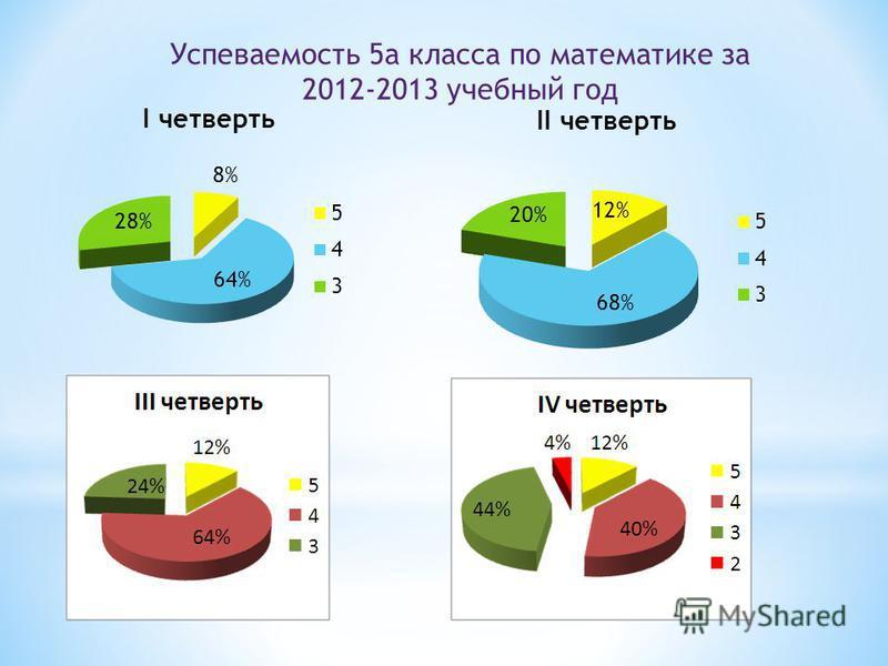 Успеваемость 5 а класса по математике за 2012-2013 учебный год