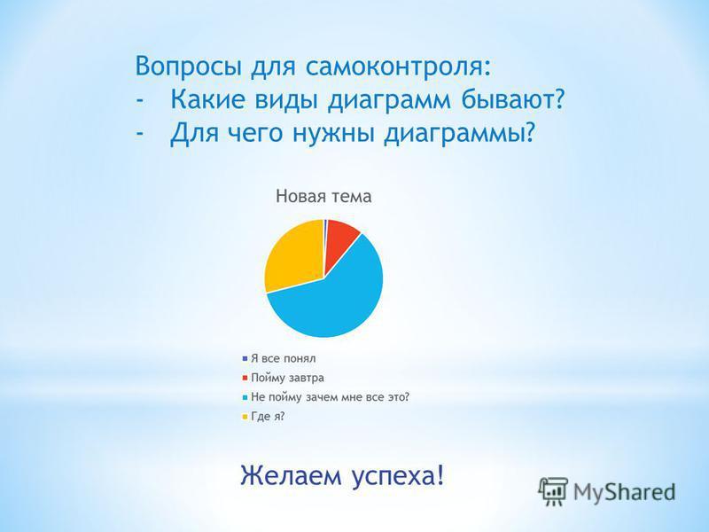 Желаем успеха! Вопросы для самоконтроля: -Какие виды диаграмм бывают? -Для чего нужны диаграммы?