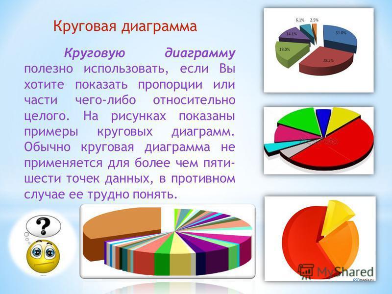 Круговая диаграмма Круговую диаграмму полезно использовать, если Вы хотите показать пропорции или части чего-либо относительно целого. На рисунках показаны примеры круговых диаграмм. Обычно круговая диаграмма не применяется для более чем пяти- шести