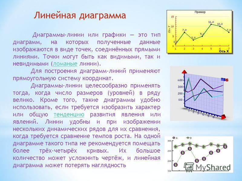 Линейная диаграмма Диаграммы-линии или графики это тип диаграмм, на которых полученные данные изображаются в виде точек, соединённых прямыми линиями. Точки могут быть как видимыми, так и невидимыми (ломаные линии).ломаные Для построения диаграмм-лини