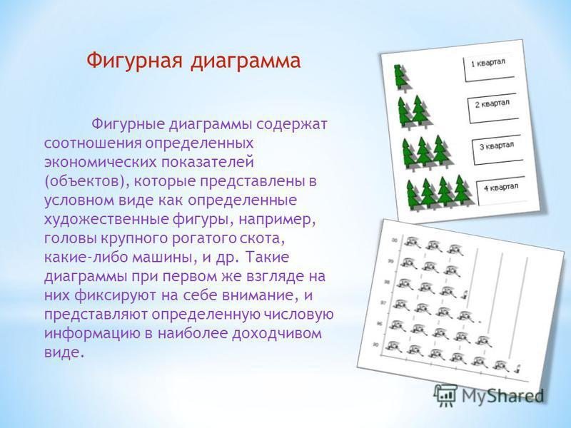 Фигурная диаграмма Фигурные диаграммы содержат соотношения определенных экономических показателей (объектов), которые представлены в условном виде как определенные художественные фигуры, например, головы крупного рогатого скота, какие-либо машины, и