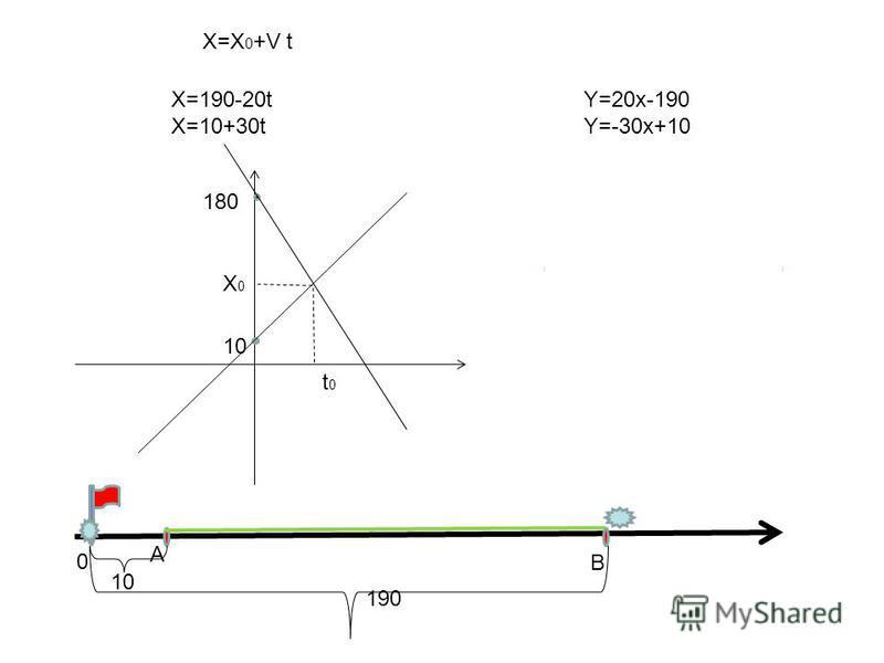 X=X 0 +V t X=190-20t X=10+30t Y=20x-190 Y=-30x+10 180 10 t0t0 X0X0 A 0 B 190