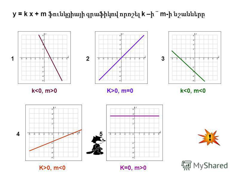 123 45 y = k x + m ֆունկցիայի գրաֆիկով որոշել k – ի ¨ m- ի նշանները k 0K>0, m=0k<0, m<0 K>0, m<0K=0, m>0