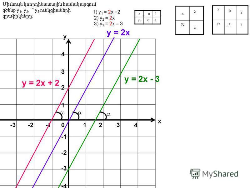 1) у 1 = 2х +2 2) у 2 = 2х 3) у 3 = 2х – 3 х у1у1 х у2у2 х у3у3 0 1 2 4 2 4 0 2 - 3 1 Միւնույն կոորդինատային համակարգում գծենք y 1, y 2, ¨ y 3 ունկցիաների գրաֆիկները : 12 2 1 3 3 4 4 0-2 -3 -4 х у у = 2х + 2 у = 2х - 3 у = 2х