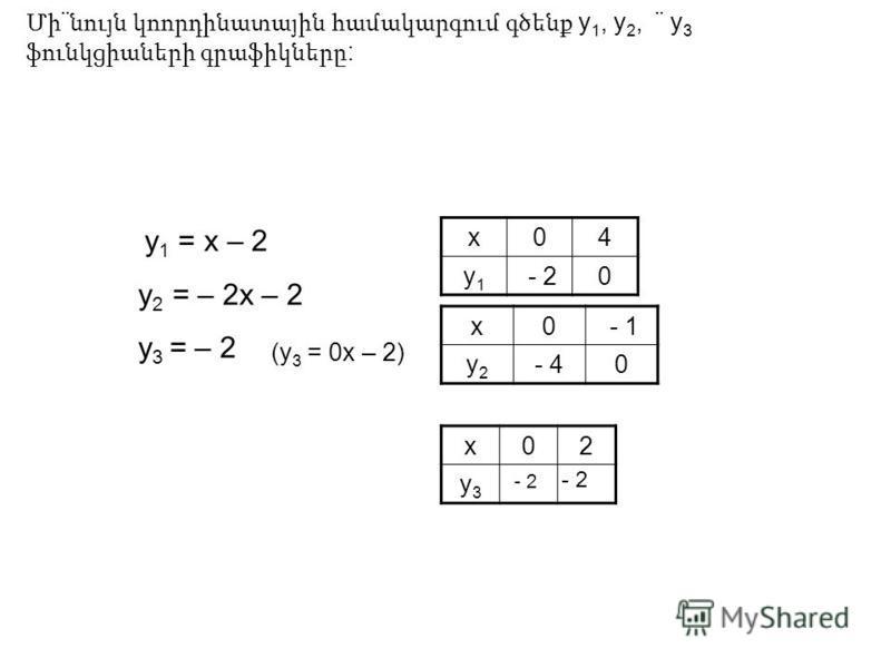 Մի ¨ նույն կոորդինատային համակարգում գծենք y 1, y 2, ¨ y 3 ֆունկցիաների գրաֆիկները : у 1 = х – 2 у 2 = – 2х – 2 у 3 = – 2 (у 3 = 0х – 2) х04 у1у1 - 20 х02 у3у3 х0 - 1 у2у2 - 40 - 2