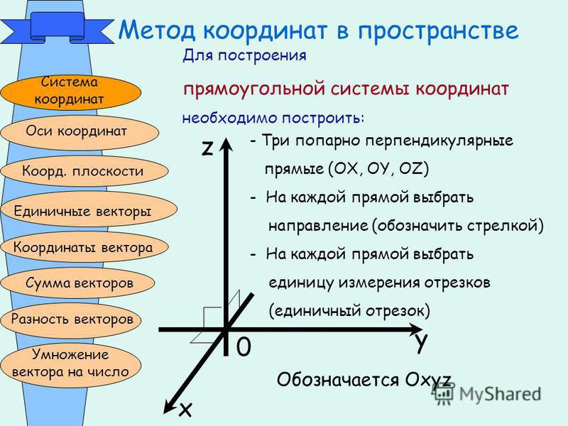 Метод координат в пространстве Система координат Оси координат Коорд. плоскости Единичные векторы Координаты вектора Сумма векторов Разность векторов Умножение вектора на число z x y 0 - Три попарно перпендикулярные прямые (OX, OY, OZ) - На каждой пр