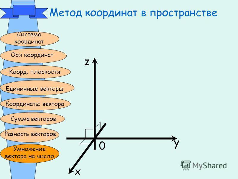 Метод координат в пространстве Система координат Оси координат Коорд. плоскости Единичные векторы Координаты вектора Сумма векторов Разность векторов Умножение вектора на число z x y 0