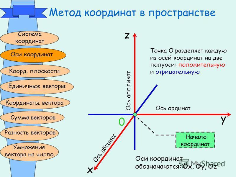 Метод координат в пространстве Система координат Оси координат Коорд. плоскости Единичные векторы Координаты вектора Сумма векторов Разность векторов Умножение вектора на число z x y 0 Ось ординат О с ь а п п л и к а т О с ь а б с ц и с с Оси координ