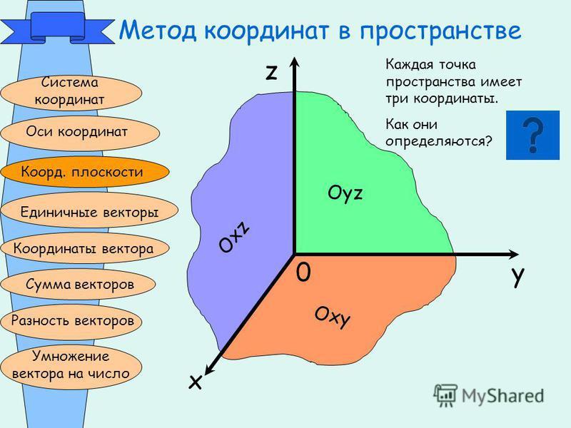 Метод координат в пространстве Система координат Оси координат Коорд. плоскости Единичные векторы Координаты вектора Сумма векторов Разность векторов Умножение вектора на число z x y0 Оyz Оxy Оxz Каждая точка пространства имеет три координаты. Как он