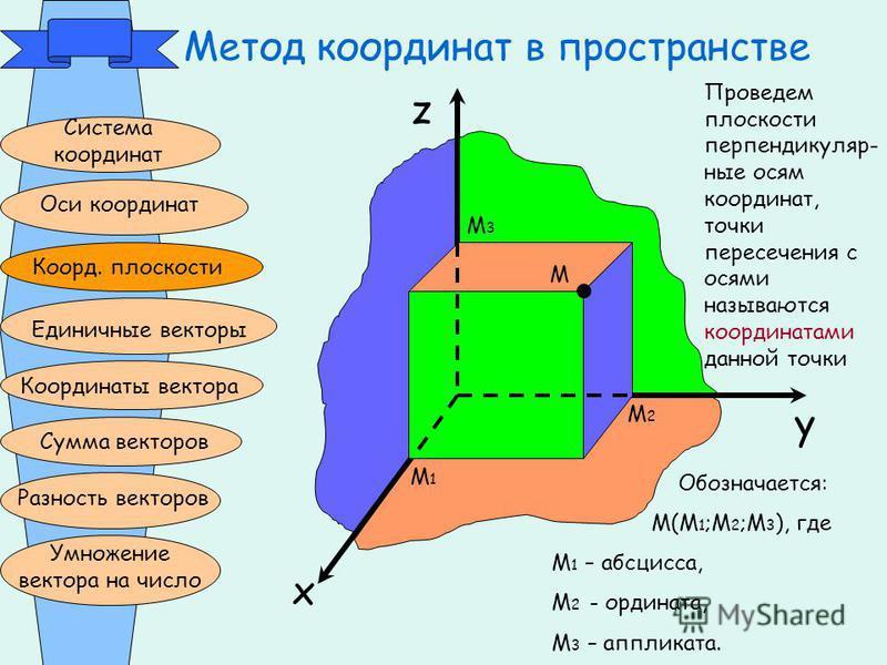 Метод координат в пространстве Система координат Оси координат Коорд. плоскости Единичные векторы Координаты вектора Сумма векторов Разность векторов Умножение вектора на число z x y0 М М3М3 М1М1 М2М2 Проведем плоскости перпендикулярные осям координа