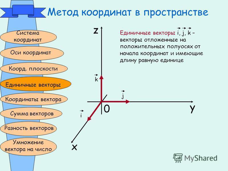Метод координат в пространстве Система координат Оси координат Коорд. плоскости Единичные векторы Координаты вектора Сумма векторов Разность векторов Умножение вектора на число z x y 0 k j i Единичные векторы i, j, k – векторы отложенные на положител