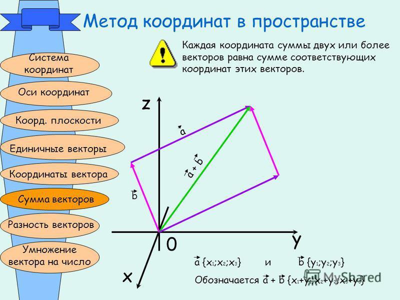 Метод координат в пространстве Система координат Оси координат Коорд. плоскости Единичные векторы Координаты вектора Сумма векторов Разность векторов Умножение вектора на число z x y 0 а b a + b Каждая координата суммы двух или более векторов равна с