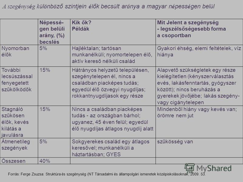 A szeg é nys é g k ü l ö nb ö ző szintjein é lők becs ü lt ar á nya a magyar n é pess é gen bel ü l Népessé- gen belüli arány, (%) becslés Kik ők? Példák Mit Jelent a szegénység - legszélsőségesebb forma a csoportban Nyomorban élők 5%Hajléktalan; tar