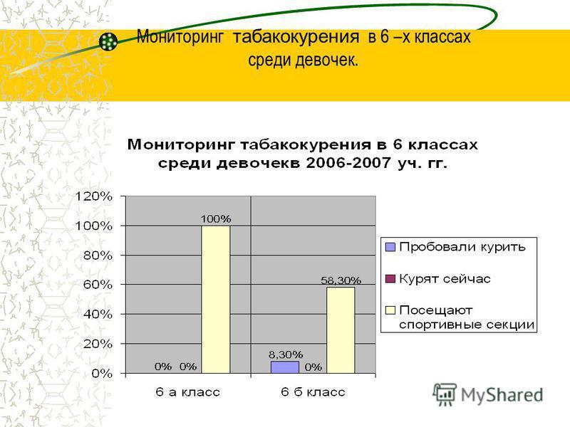 Мониторинг табакокурения в 6 –х классах среди девочек.