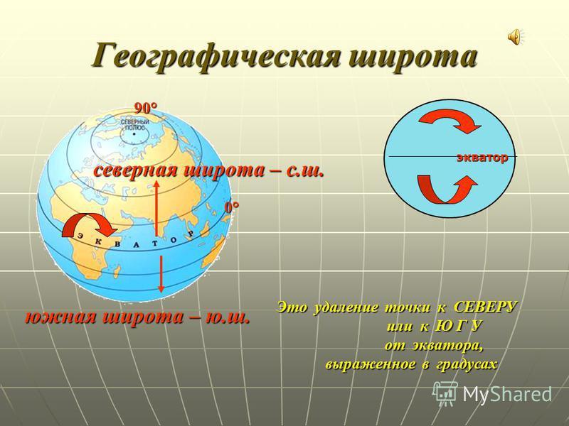 Географическая широта Это удаление точки к СЕВЕРУ или к Ю Г У или к Ю Г У от экватора, от экватора, выраженное в градусах выраженное в градусах северная широта – с.ш. южная широта – ю.ш. экватор 0° 90°