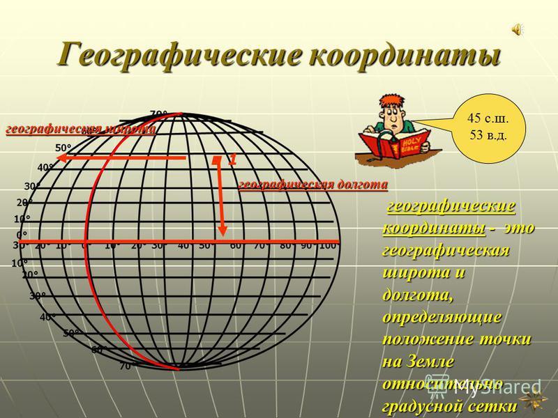 Географические координаты.1.1 географическая широта географическая долгота географические координаты - это географическая широта и долгота, определяющие положение точки на Земле относительно градусной сетки 45 с.ш. 53 в.д.