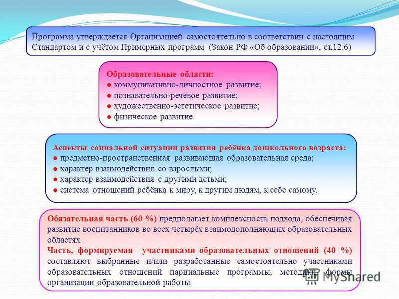 Программа утверждается Организацией самостоятельно в соответствии с настоящим Стандартом и с учётом Примерных программ (Закон РФ «Об образовании», ст.12.6) Образовательные области: коммуникативно-личностное развитие; познавательно-речевое развитие; х