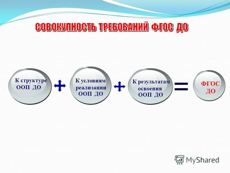 К условиям реализации ООП ДО К результатам освоения ООП ДО ФГОС ДО К структуре ООП ДО