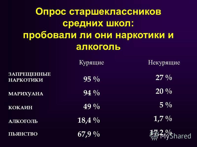 Опрос старшеклассников средних школ: пробовали ли они наркотики и алкоголь ЗАПРЕЩЕННЫЕ НАРКОТИКИ МАРИХУАНА КОКАИН АЛКОГОЛЬ ПЬЯНСТВО 95 % 94 % 49 % 18,4 % 67,9 % 27 % 20 % 5 % 1,7 % 17,2 % Курящие Некурящие
