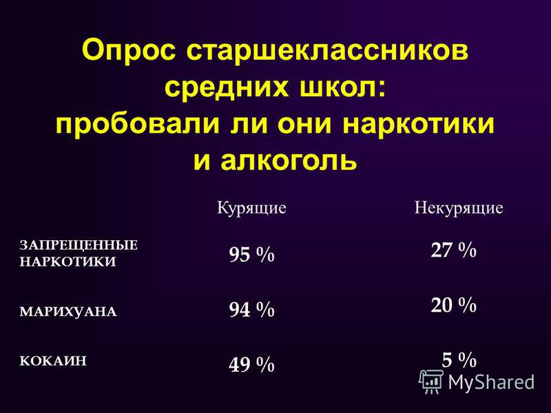 Опрос старшеклассников средних школ: пробовали ли они наркотики и алкоголь ЗАПРЕЩЕННЫЕ НАРКОТИКИ МАРИХУАНА КОКАИН 95 % 94 % 49 % 27 % 20 % 5 % Курящие Некурящие