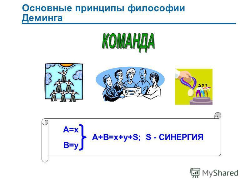 Основные принципы философии Деминга A=x B=y A+B=x+y+S; S - СИНЕРГИЯ