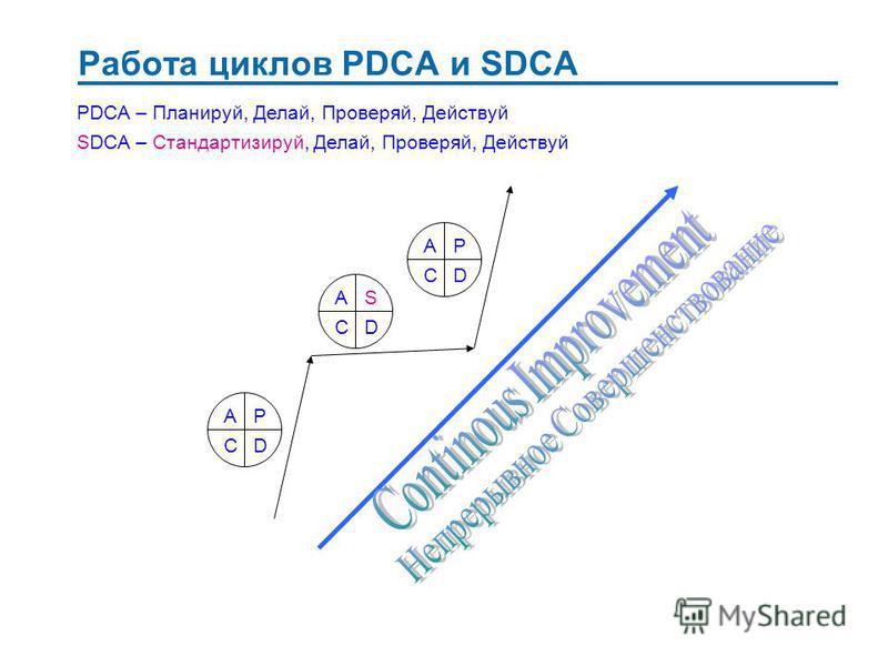 Работа циклов PDCA и SDCA P DC A S DC A P DC A PDCA – Планируй, Делай, Проверяй, Действуй SDCA – Стандартизируй, Делай, Проверяй, Действуй