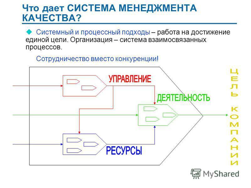 Что дает СИСТЕМА МЕНЕДЖМЕНТА КАЧЕСТВА? u Системный и процессный подходы – работа на достижение единой цели. Организация – система взаимосвязанных процессов. Сотрудничество вместо конкуренции!