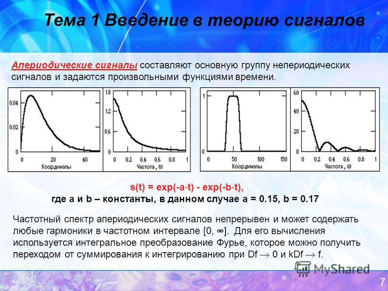 7 Тема 1 Введение в теорию сигналов Апериодические сигналы составляют основную группу непериодических сигналов и задаются произвольными функциями времени. s(t) = exp(-a t) - exp(-b t), где a и b – константы, в данном случае a = 0.15, b = 0.17 Частотн