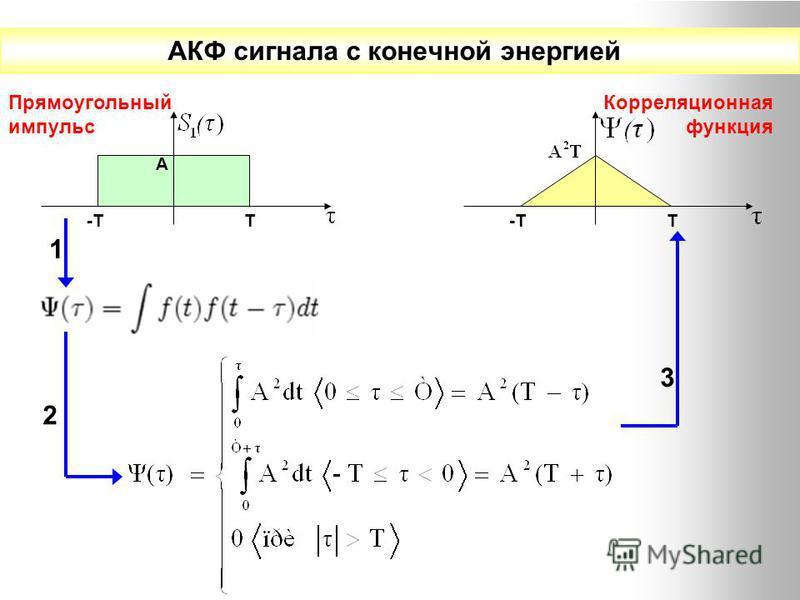 АКФ сигнала с конечной энергией Прямоугольный импульс А -ТТ 1 2 Т 3 Корреляционная функция
