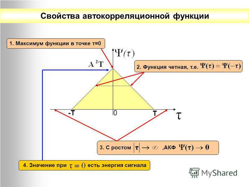 Свойства автокорреляционной функции -Т Т 0 1. Максимум функции в точке т=0 2. Функция четная, т.е. 3. С ростом,АКФ 4. Значение при есть энергия сигнала