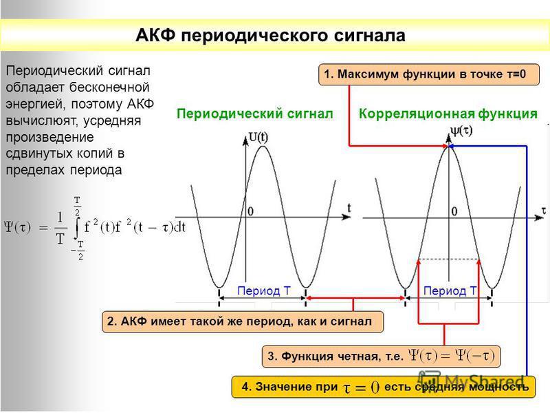 АКФ периодического сигнала Периодический сигнал Корреляционная функция Период Т Периодический сигнал обладает бесконечной энергией, поэтому АКФ вычисляют, усредняя произведение сдвинутых копий в пределах периода Период Т 3. Функция четная, т.е. 2. АК